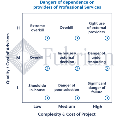 professional-services-benchmarking-chart